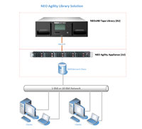 Improve the Performance Of Your Tape Library with the High Performance LTFS Agility Appliance