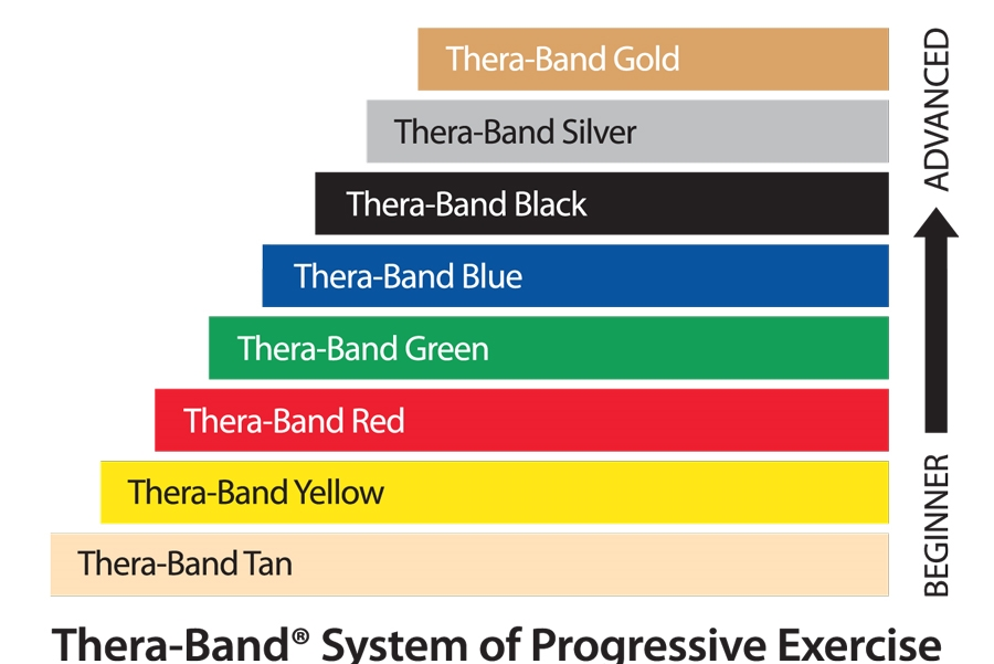 Thera-band Silver Super Heavy Ressitance Exercise  band theraband 6ft New