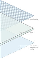 diagram of coating layers on conservation reflection control glass