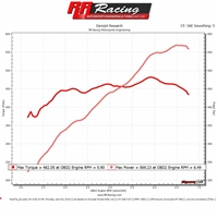 RR Racing Supercharger Ethanol Kit and Stage 1 Tune