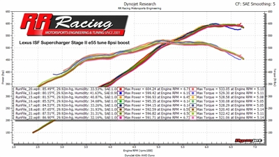 RR Racing Supercharger Ethanol Kit and Stage 2 Tune