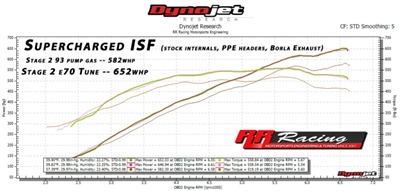 RR Racing Supercharger Ethanol Kit and Stage 3 Tune