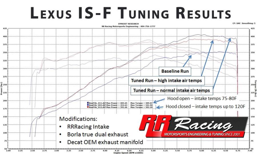 RR Racing Lexus IS-F ECU Upgrade OBD Tune
