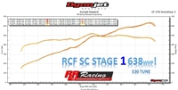 RR Racing Supercharger Stage II Upgrade for RCF