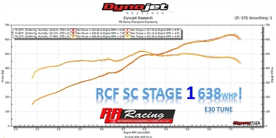 RR Racing Supercharger Stage I Upgrade for RCF