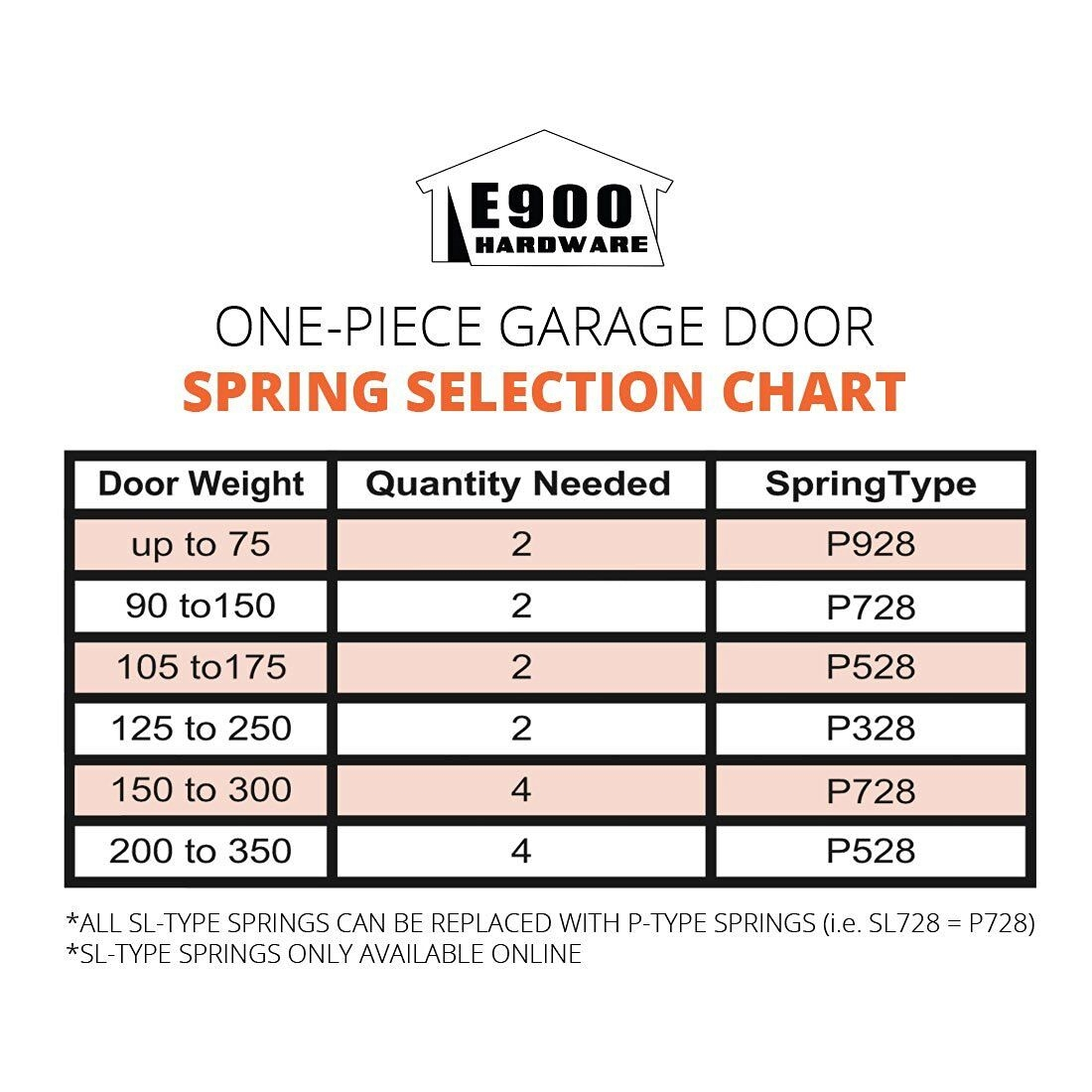 Garage Door Torsion Spring Calculator By Weight Dandk