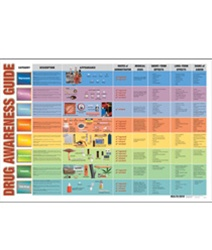 Drug Awareness Guide Chart