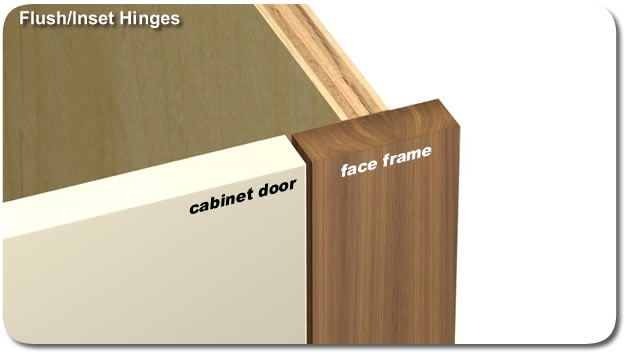 Exceptional Inset And Flush Construction Hinges