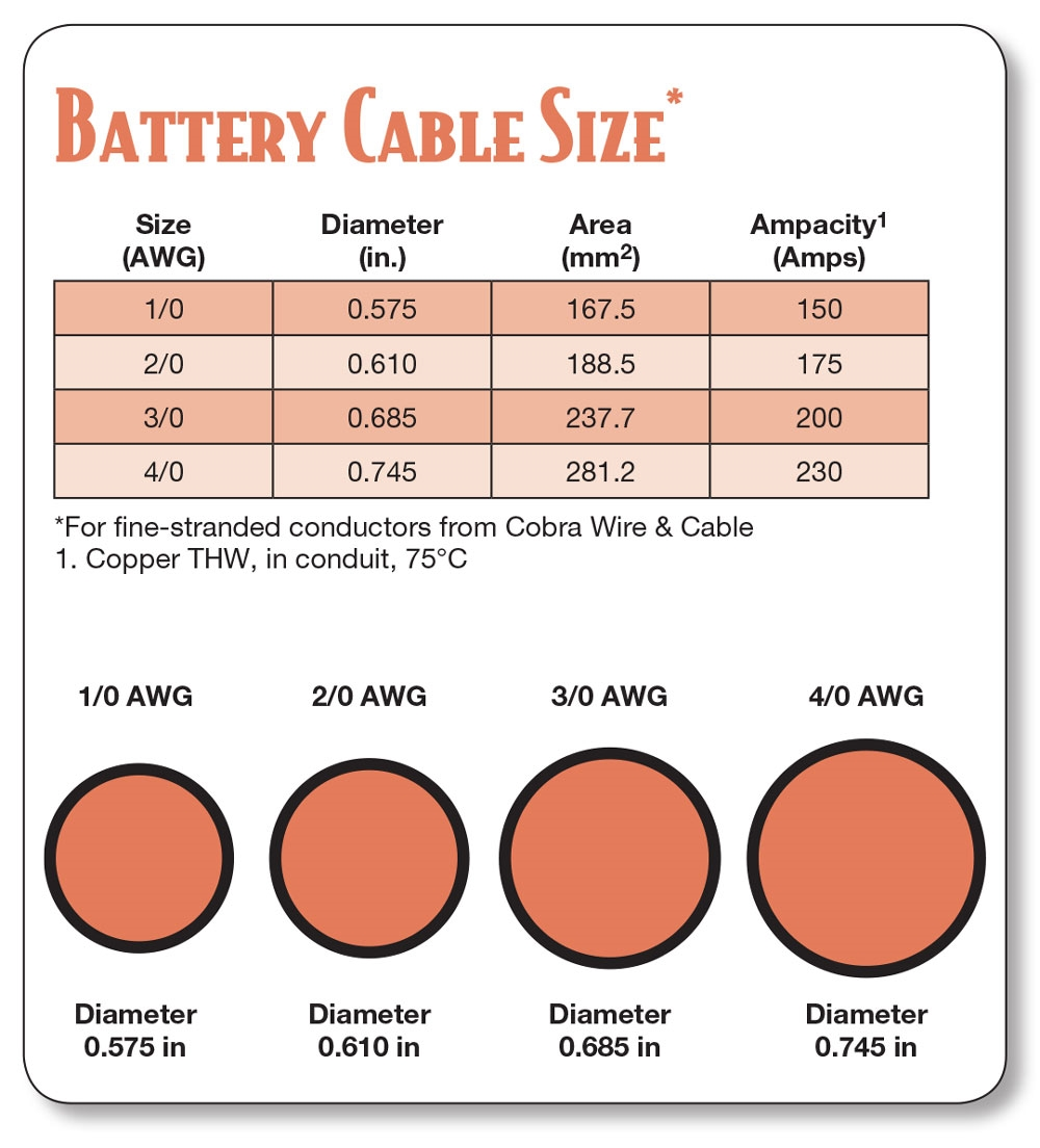 2 awg battery cable 1 foot AWG Wire Diameter Sizes