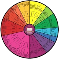 Aftelier Natural Perfume Wheel