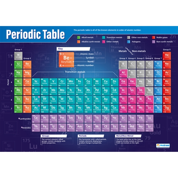 Periodic table poster wipe clean school science equipment periodic table poster wipe clean urtaz Gallery