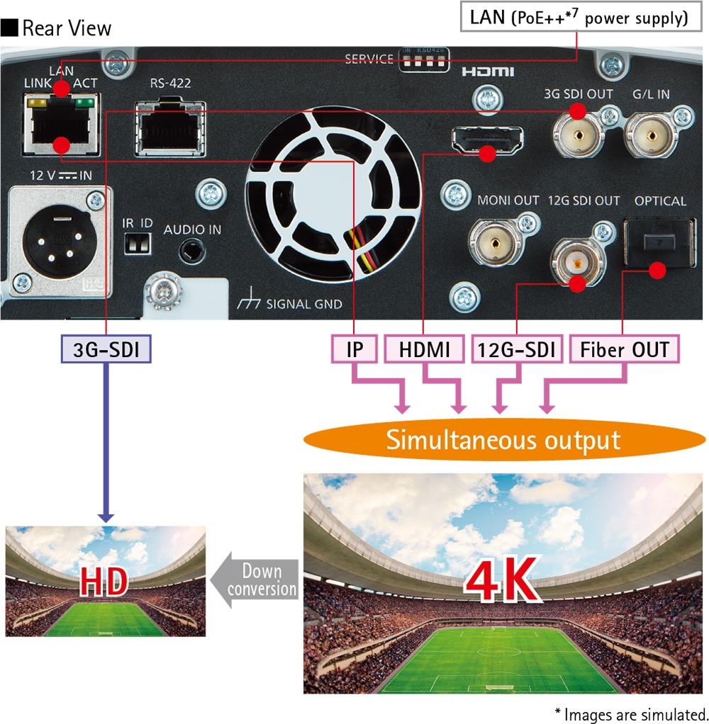 AW-UE150WPJ 4K 60p Professional PTZ Camera (White)