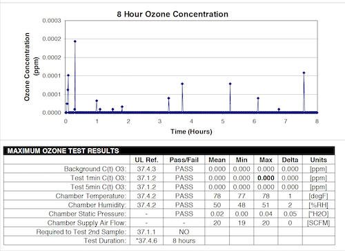 Max air purifier ozone test results