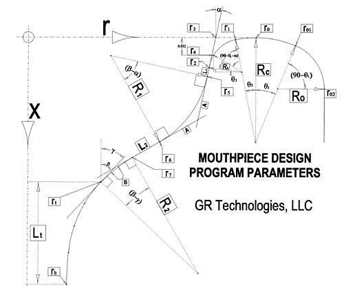 Mouthpiece Parameters