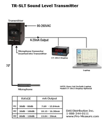 TR-SLT / Remote Sound Level Measurement Transmitter