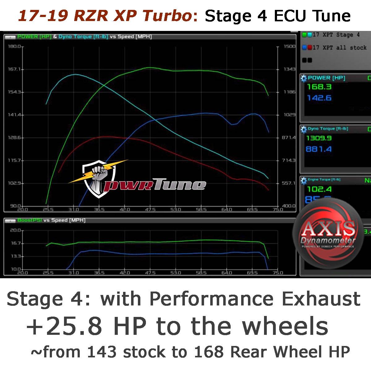 pwrtune ecu performance reflash tuning  polaris rzr  turbo