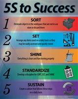 5S Lean Poster Sort Set shine standardize sustain