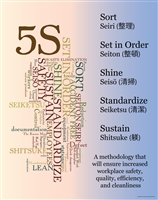 5S Lean Poster Sort, Set in Order, shine, standardize, sustain