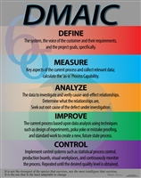 DMAIC (Define, Measure, Analyze, Improve and Control)