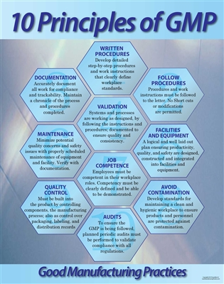 Good Manufacturing Practices (GMP) 10 Principles Poster