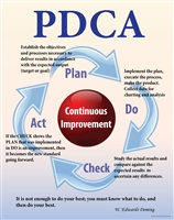 PDCA (Plan, Do, Check, and Act)