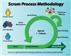 Scrum Sprint Process