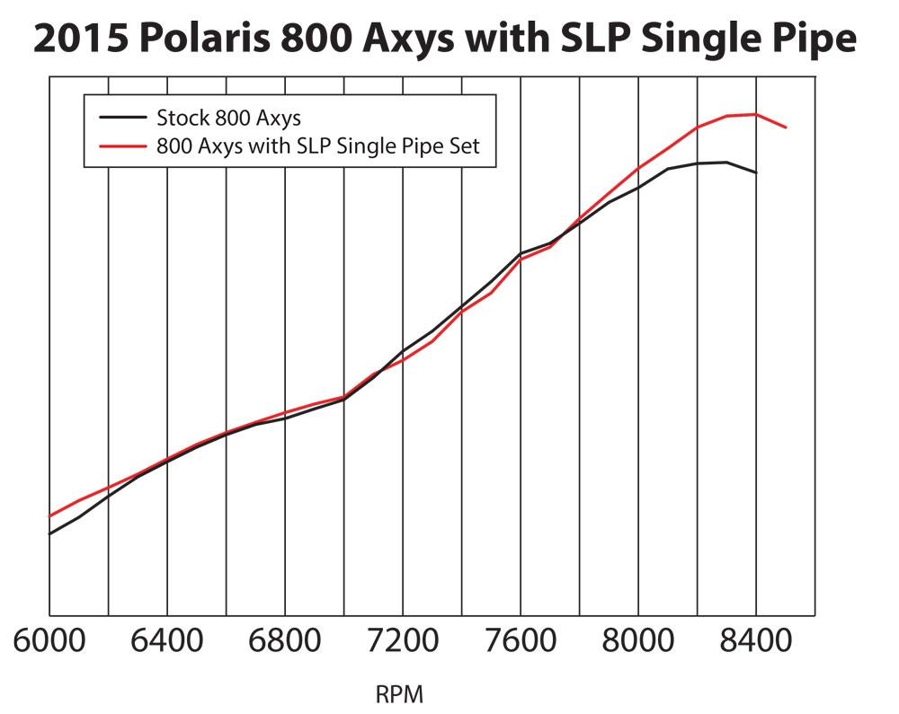 Wiring Diagram Polaris 2016 Sks Reinvent Your Snowmobile Schematic Slp Single Exhaust System For 2015 Axys 800ho Rush Rh Shop Outdoorsupplyonline Com Atv