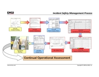 Safety Management Process Poster