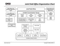 Joint Field Office Chart Poster