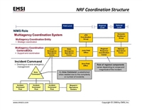 NRF Coordination Structure Poster