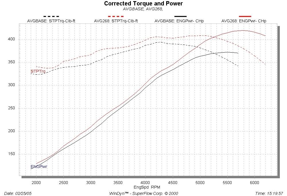 ATK HP103 Gen III Hemi 5.7L 400HP Crate Engine